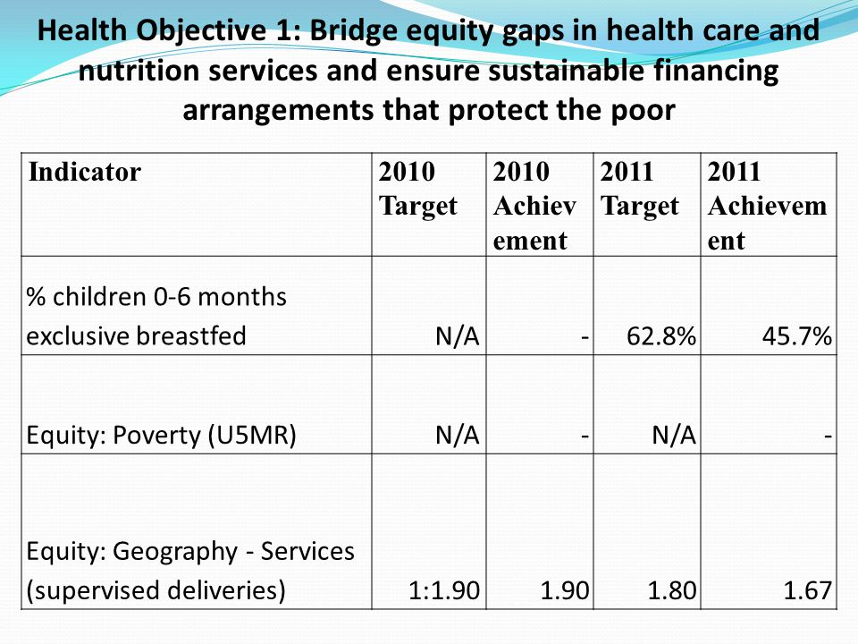 Health Objective 1: Bridge equity gaps in health care and nutrition services and ensure sustainable financing arrangements that protect the poor Indic