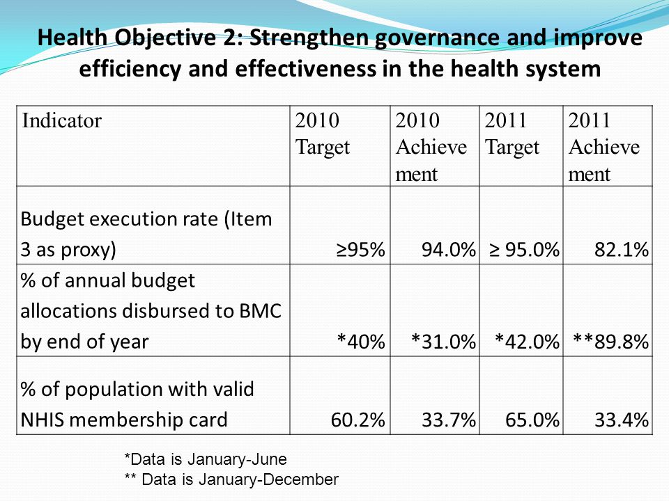 Health Objective 2: Strengthen governance and improve efficiency and effectiveness in the health system Indicator2010 Target 2010 Achieve ment 2011 Ta