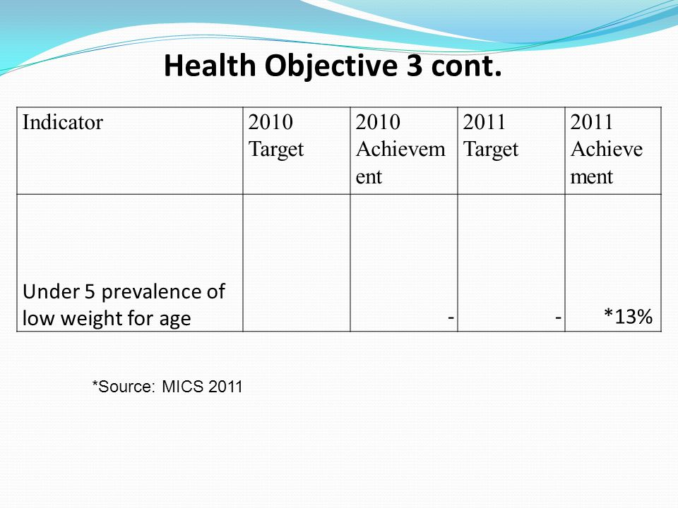 Health Objective 3 cont. Indicator2010 Target 2010 Achievem ent 2011 Target 2011 Achieve ment Under 5 prevalence of low weight for age --*13% *Source: