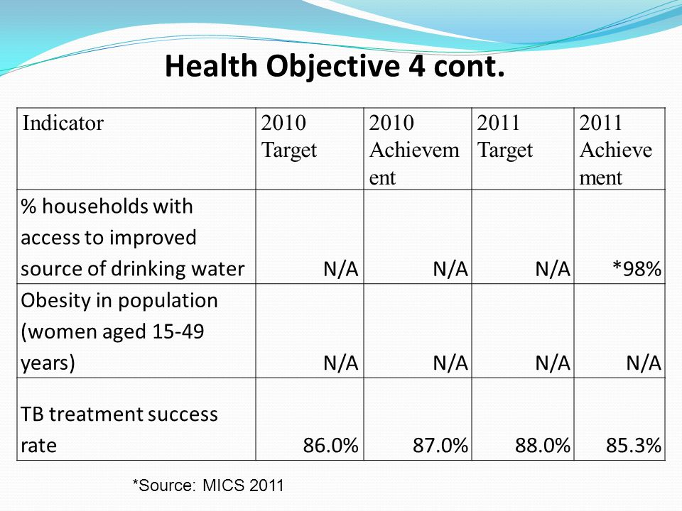 Health Objective 4 cont. Indicator2010 Target 2010 Achievem ent 2011 Target 2011 Achieve ment % households with access to improved source of drinking
