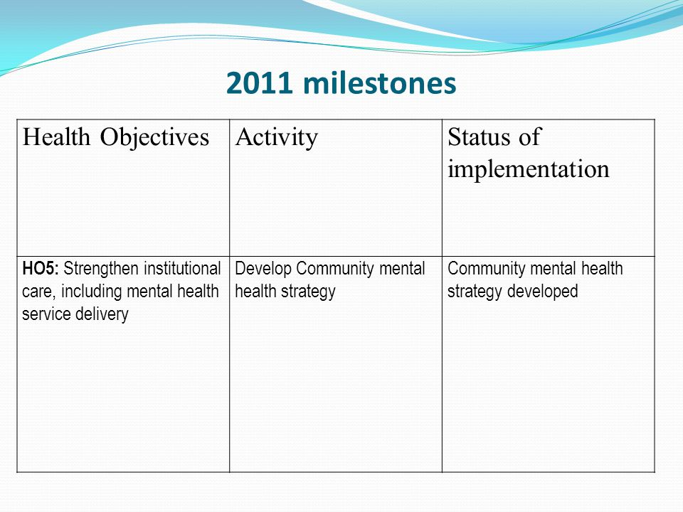 2011 milestones Health ObjectivesActivityStatus of implementation HO5: Strengthen institutional care, including mental health service delivery Develop Community mental health strategy Community mental health strategy developed