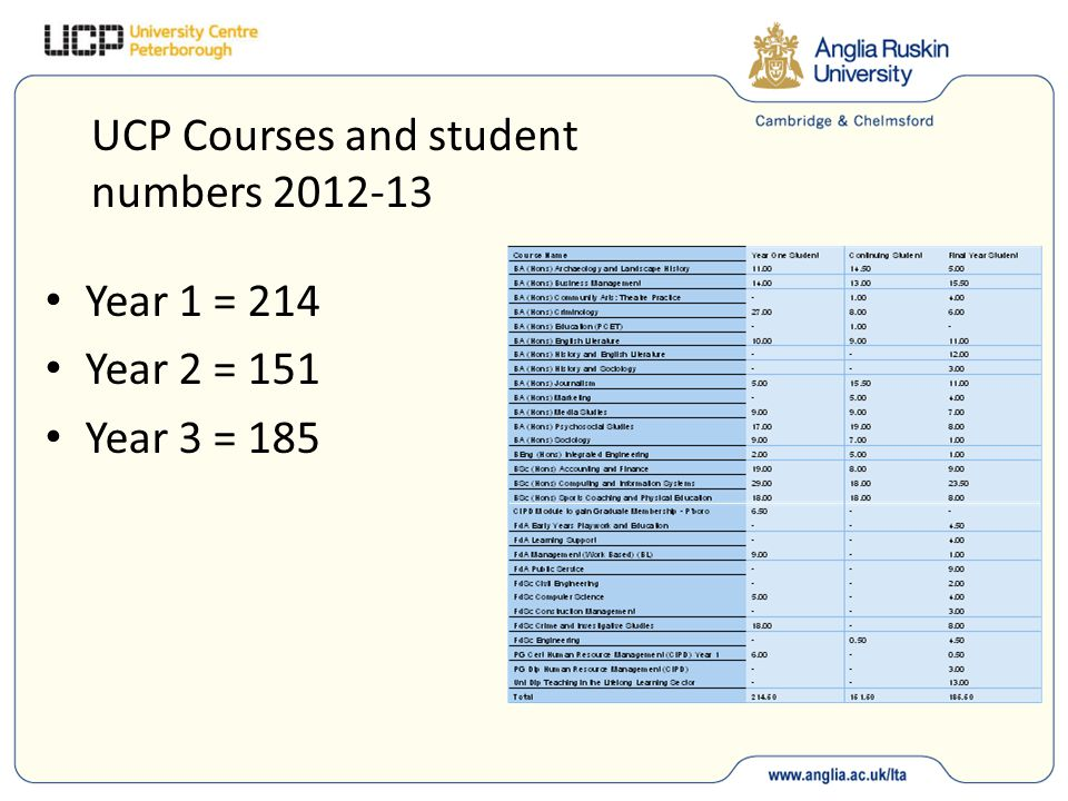 UCP Courses and student numbers 2012-13 Year 1 = 214 Year 2 = 151 Year 3 = 185