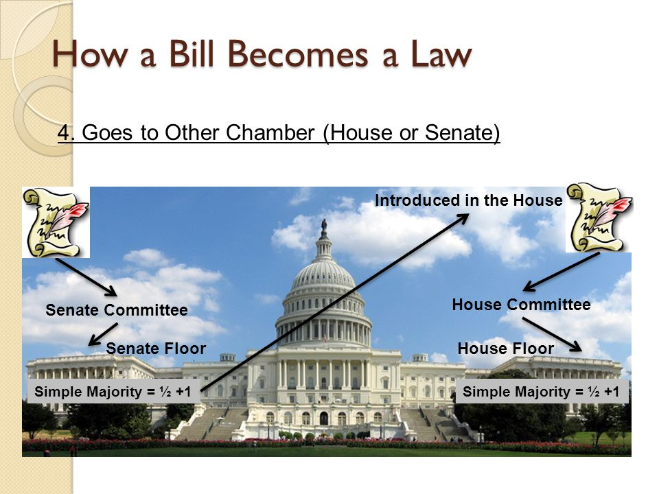 How a Bill Becomes a Law 4. Goes to Other Chamber (House or Senate) Senate Committee House Committee Senate Floor Simple Majority = ½ +1 Introduced in