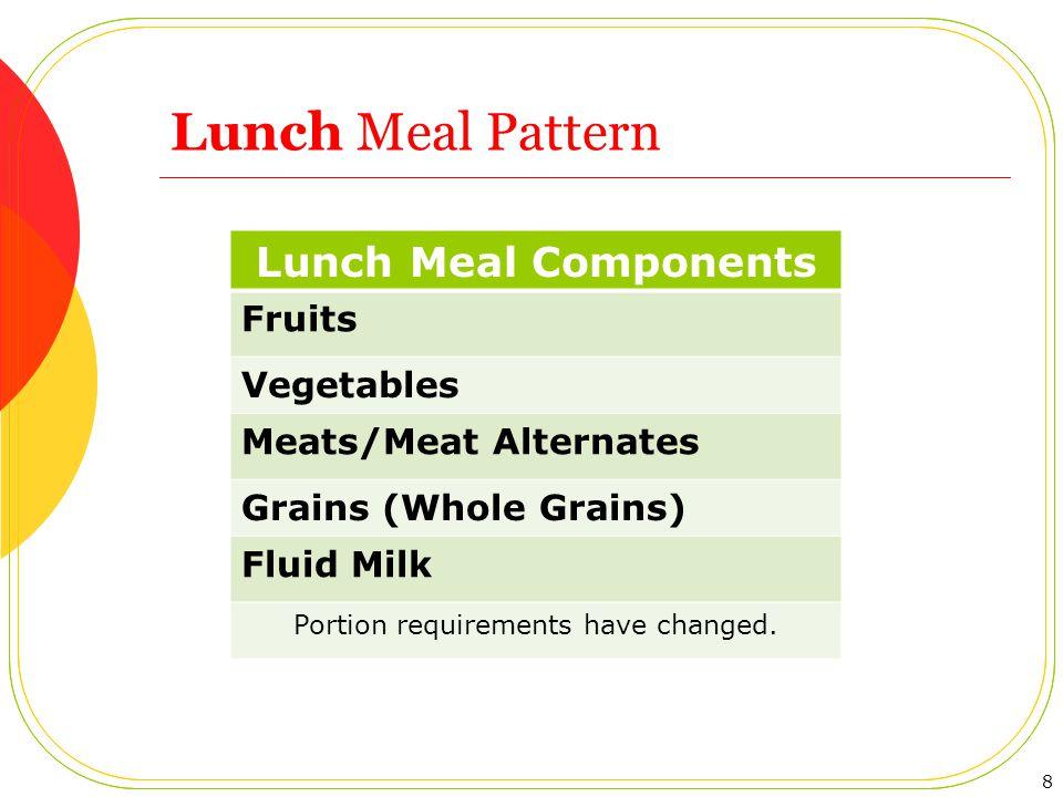 Portion Requirements– Combining Grade Groups Schools often have grades K–8, 4–6, etc.