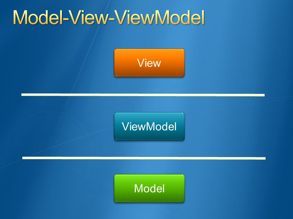 View ViewModel Model