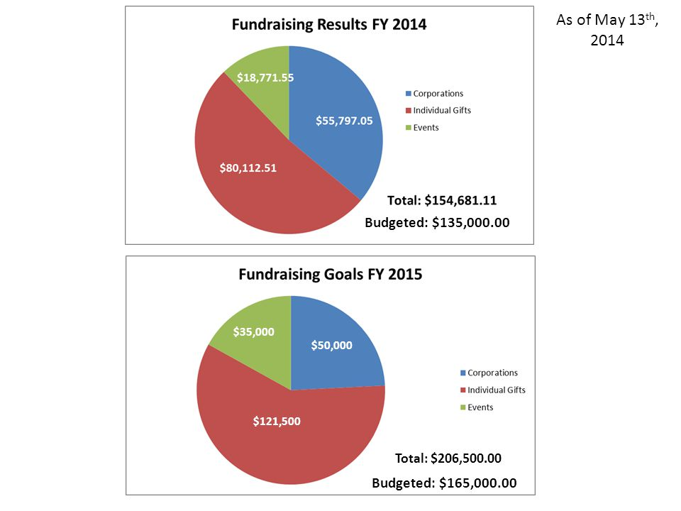 Total: $206,500.00 $121,500 $35,000 $50,000 As of May 13 th, 2014 Budgeted: $135,000.00 Budgeted: $165,000.00