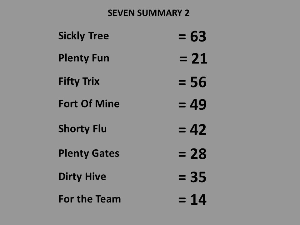 SEVEN SUMMARY 1 7 x 2 7 x 3 7 x 4 7 x 5 7 x 8 7 x 6 7 x 7 Kevins Shoe Kevins Tree Kevins Door Kevins Hive Kevins Sick Kevins Heaven Kevin Ate 7 x 9 Kevins Pine