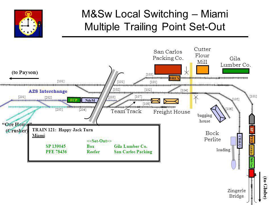 [205] [101] [106] [105] [108] [107] [201] AZS Interchange [202] [101] [103] [101] [203] [104] [102] [204] M&Sw Local Switching – Miami Multiple Traili