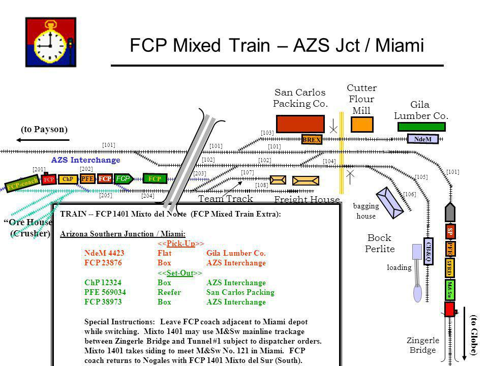 [205] [101] [106] [105] [108] [107] [201] AZS Interchange [202] [101] [103] [101] [203] [104] [102] [204] FCP Mixed Train – AZS Jct / Miami Zingerle B