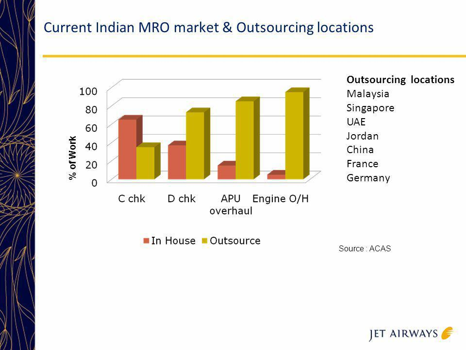 Current Indian MRO market & Outsourcing locations Outsourcing locations Malaysia Singapore UAE Jordan China France Germany Source : ACAS % of Work