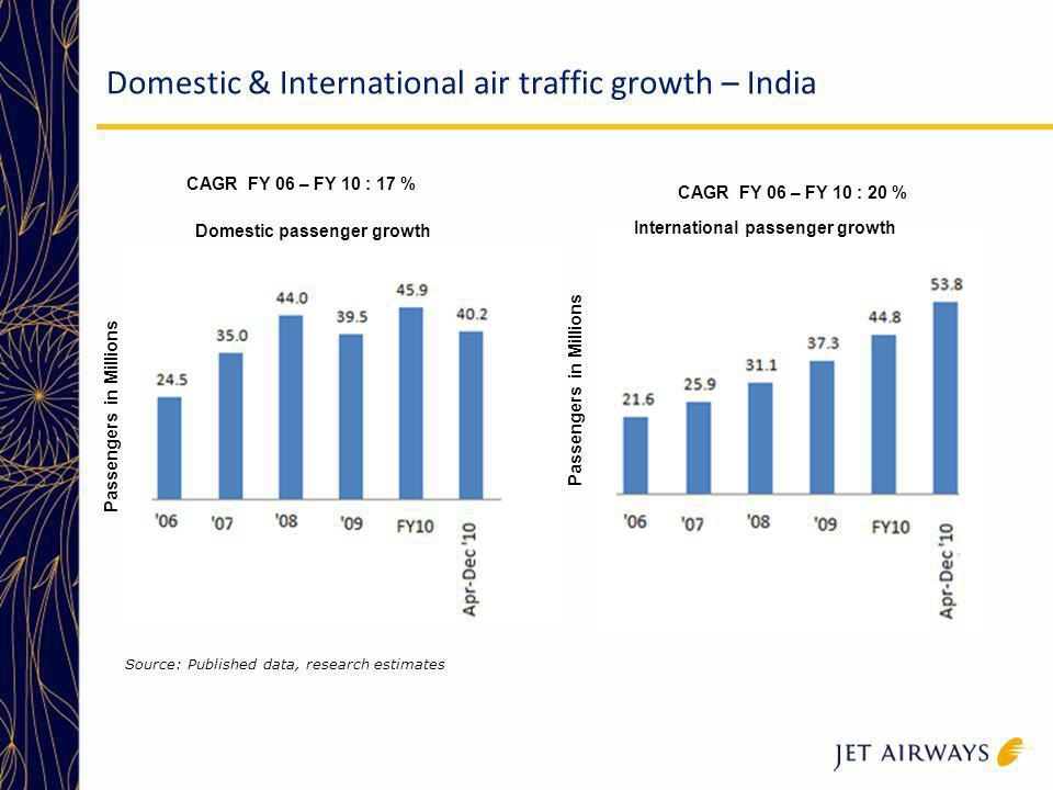 Domestic & International air traffic growth – India Passengers in Millions Source: Published data, research estimates CAGR FY 06 – FY 10 : 17 % CAGR F