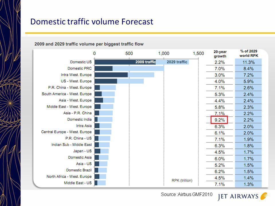 Domestic traffic volume Forecast Source :Airbus GMF2010