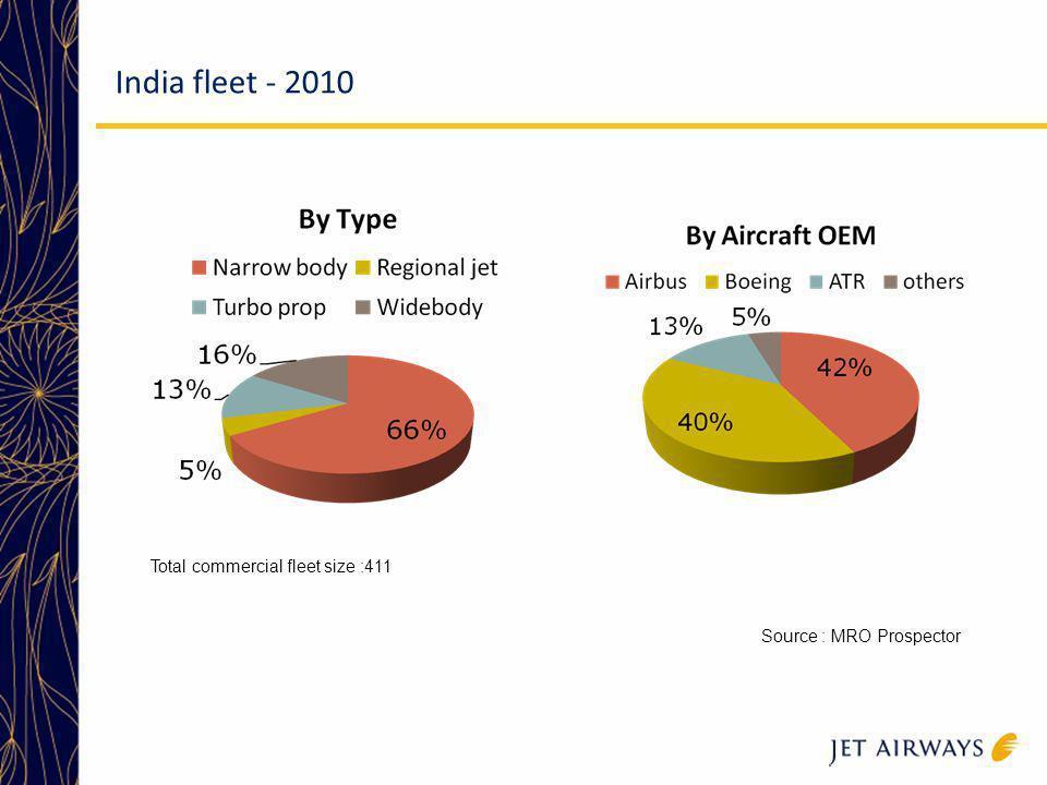 India fleet - 2010 Source : MRO Prospector Total commercial fleet size :411