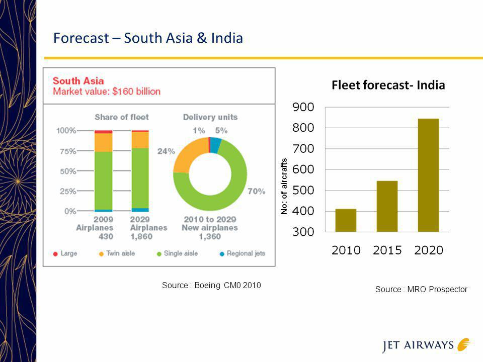 Forecast – South Asia & India Source : Boeing CM0 2010 Source : MRO Prospector No: of aircrafts
