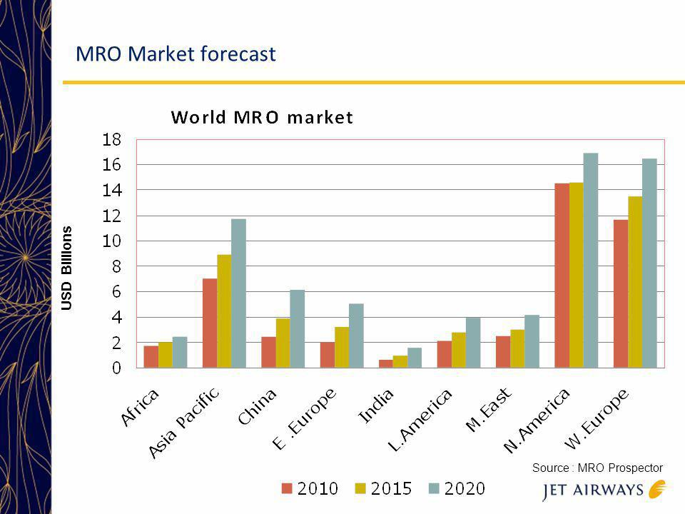 MRO value by activities Source : MRO Prospector India s MRO market is approximately USD 620 million