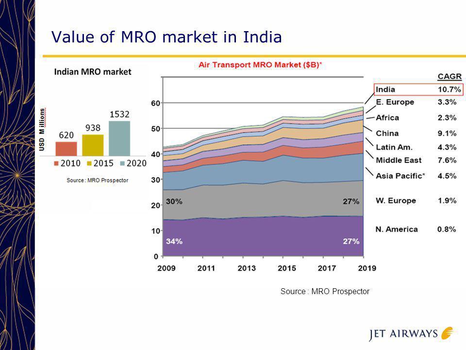 Value of MRO market in India Source : MRO Prospector USD M illions Source : MRO Prospector