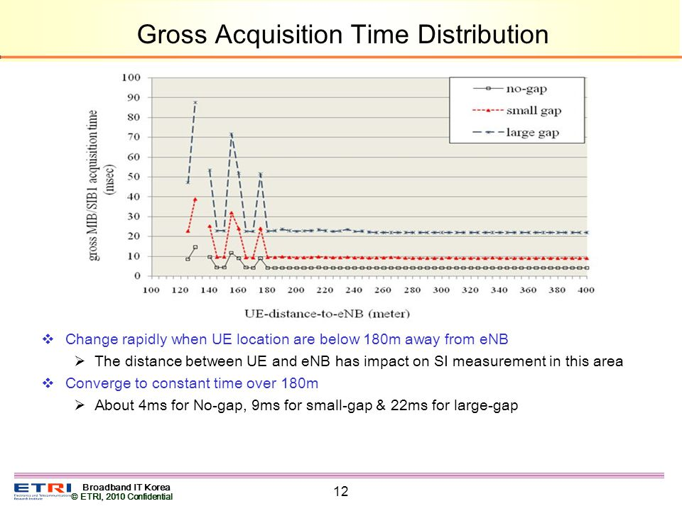 Broadband IT Korea © ETRI, 2010 Confidential 12 Gross Acquisition Time Distribution Change rapidly when UE location are below 180m away from eNB The distance between UE and eNB has impact on SI measurement in this area Converge to constant time over 180m About 4ms for No-gap, 9ms for small-gap & 22ms for large-gap