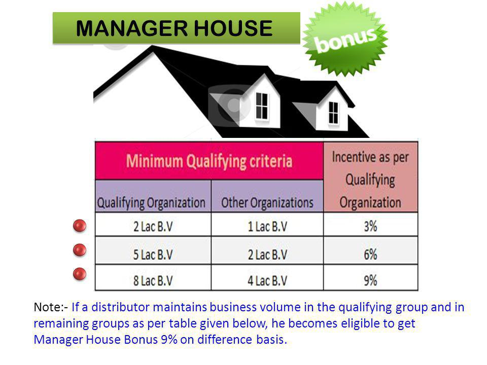 MANAGER HOUSE Note:- If a distributor maintains business volume in the qualifying group and in remaining groups as per table given below, he becomes e