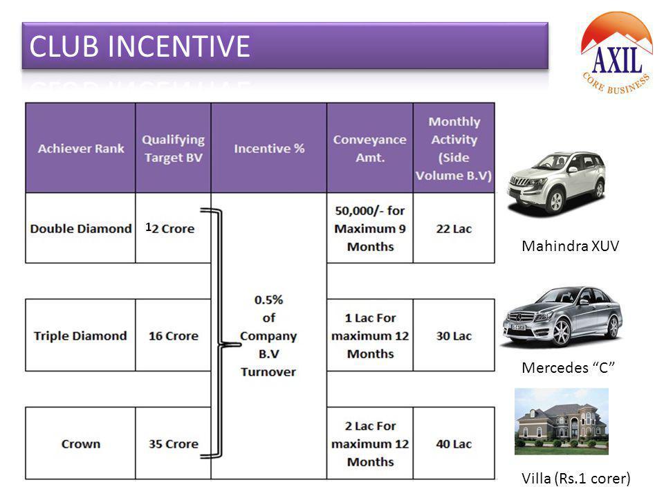Mahindra XUV Mercedes C Villa (Rs.1 corer) 1