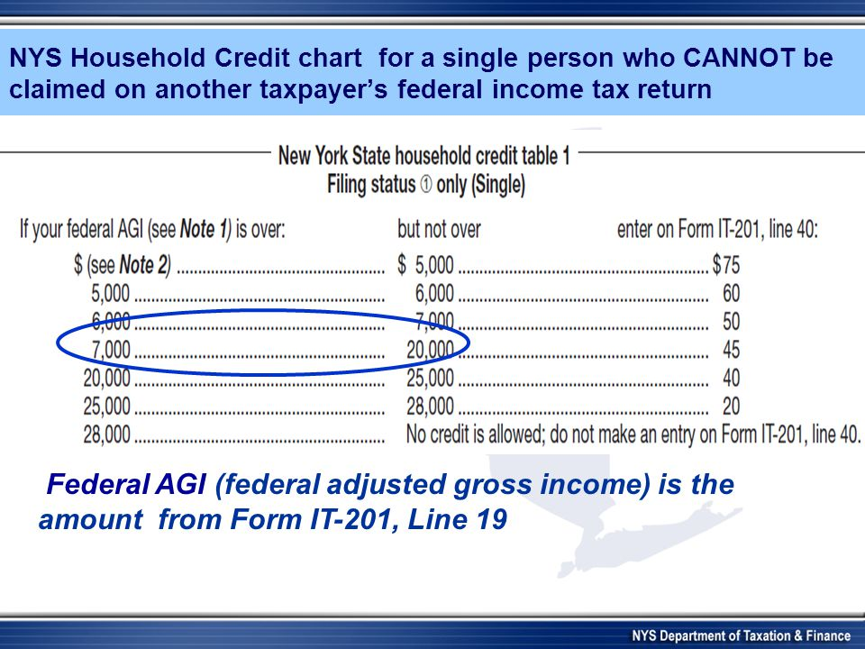 NYS Household Credit chart for a single person who CANNOT be claimed on another taxpayers federal income tax return Federal AGI (federal adjusted gross income) is the amount from Form IT-201, Line 19