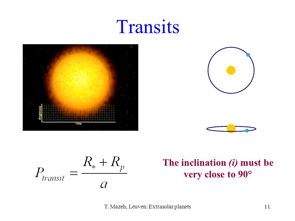 T. Mazeh, Leuven: Extrasolar planets11 Transits The inclination (i) must be very close to 90°