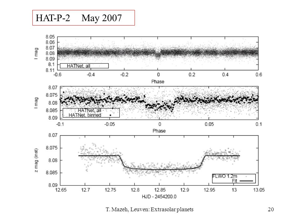 T. Mazeh, Leuven: Extrasolar planets20 HAT-P-2 May 2007