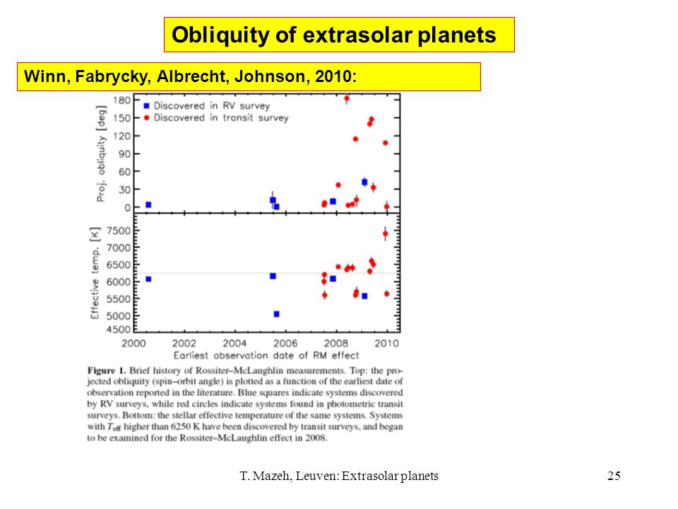 T. Mazeh, Leuven: Extrasolar planets25 Obliquity of extrasolar planets Winn, Fabrycky, Albrecht, Johnson, 2010: