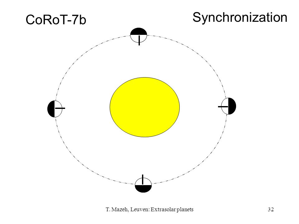 T. Mazeh, Leuven: Extrasolar planets32 CoRoT-7b Synchronization