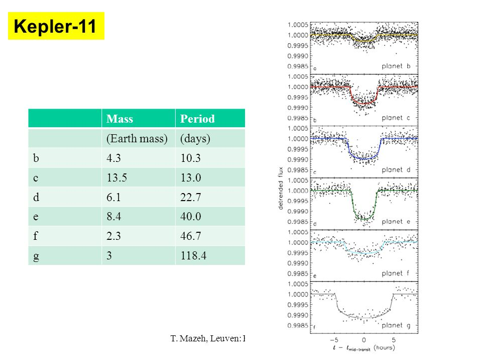 35 PeriodMass (days)(Earth mass) 10.34.3b 13.013.5c 22.76.1d 40.08.4e 46.72.3f 118.43g Kepler-11