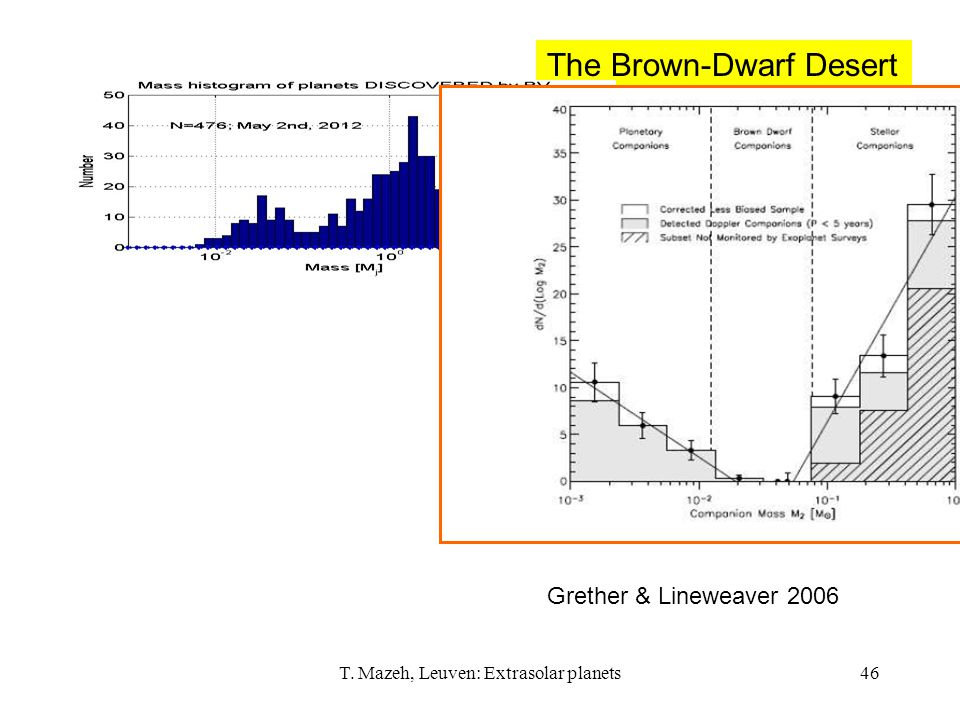 T. Mazeh, Leuven: Extrasolar planets46 Grether & Lineweaver 2006 The Brown-Dwarf Desert