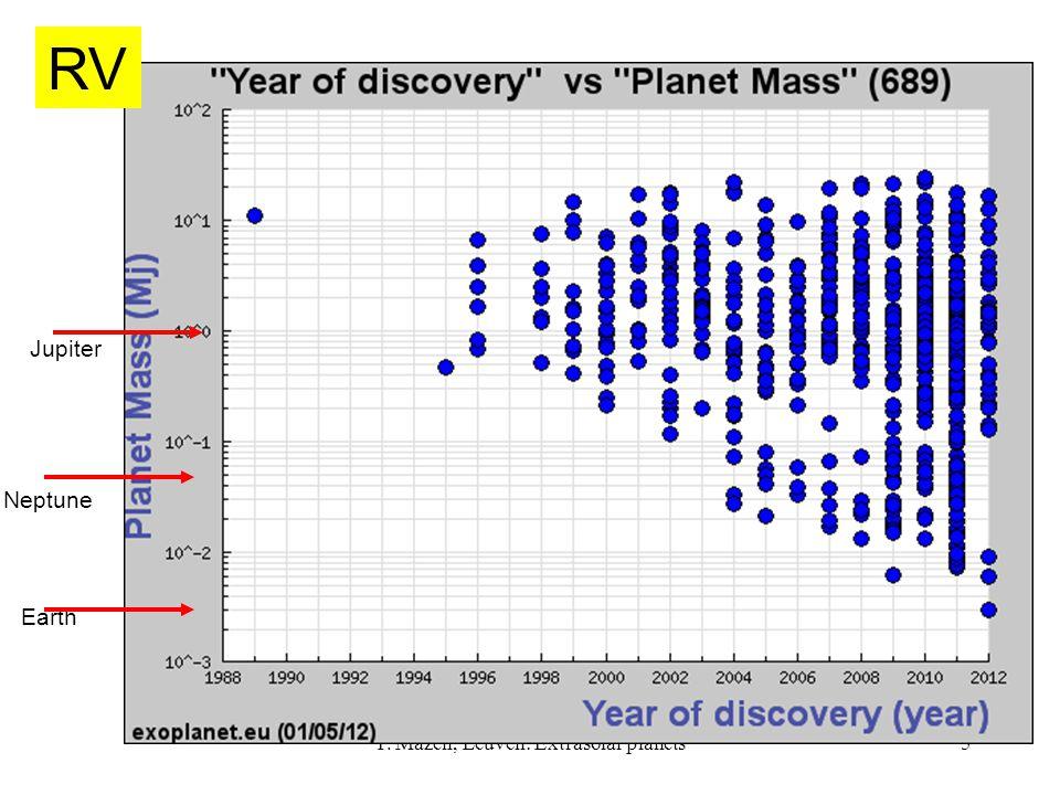 T. Mazeh, Leuven: Extrasolar planets5 Earth Jupiter Neptune RV