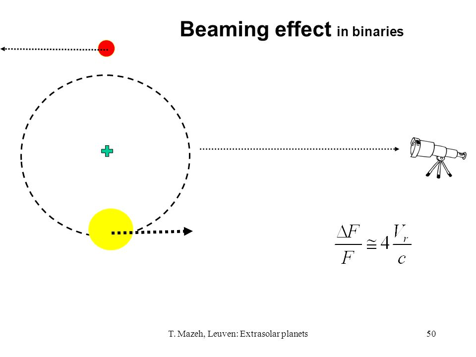 T. Mazeh, Leuven: Extrasolar planets50 Beaming effect in binaries
