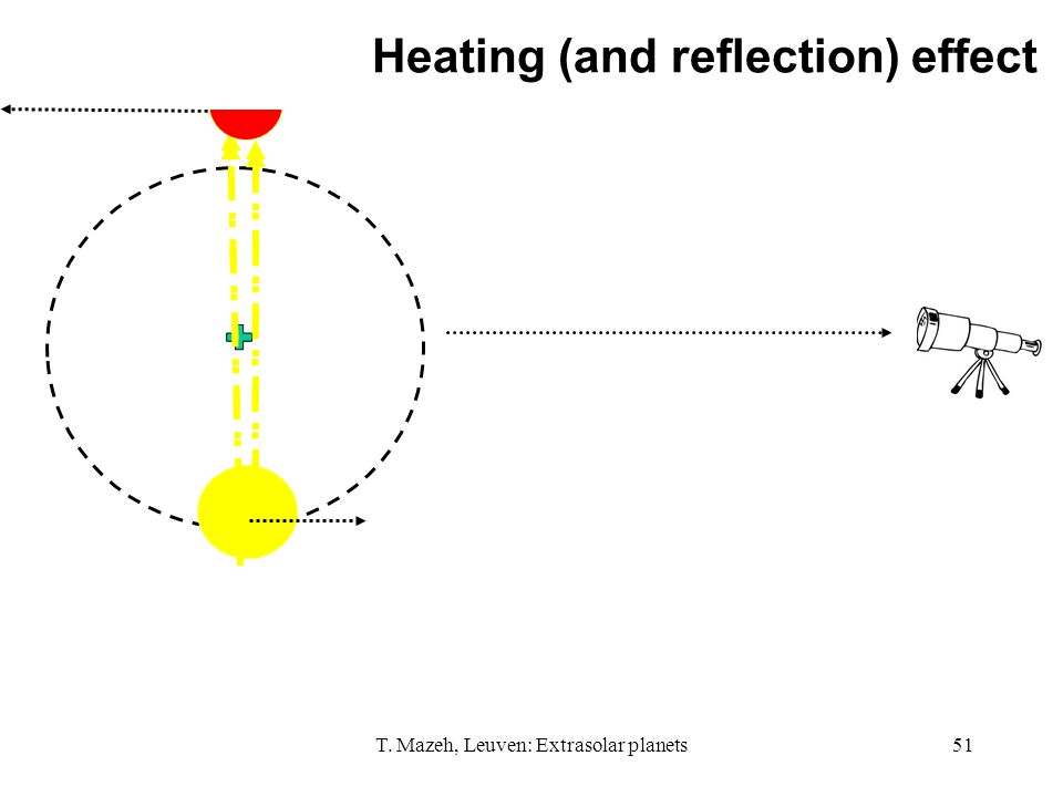 T. Mazeh, Leuven: Extrasolar planets51 Heating (and reflection) effect