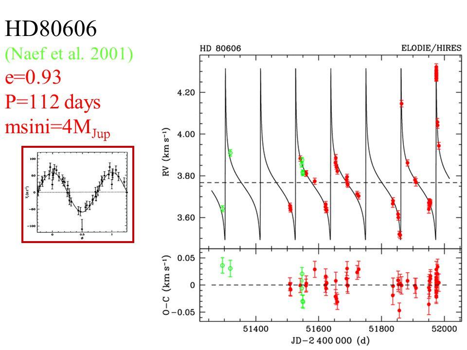 T. Mazeh, Leuven: Extrasolar planets9 HD80606 (Naef et al. 2001) e=0.93 P=112 days msini=4M Jup