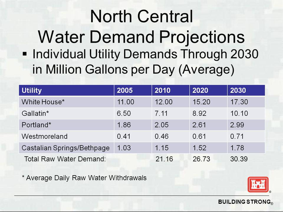 BUILDING STRONG ® North Central Water Demand Projections * Average Daily Raw Water Withdrawals Individual Utility Demands Through 2030 in Million Gallons per Day (Average) Total Raw Water Demand: 21.16 26.73 30.39