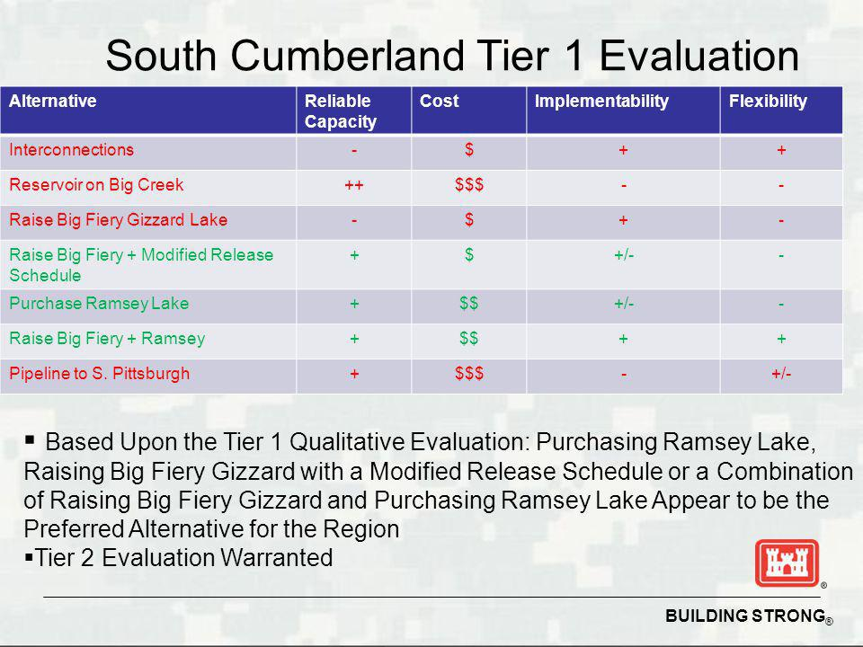 BUILDING STRONG ® South Cumberland Tier 1 Evaluation AlternativeReliable Capacity CostImplementabilityFlexibility Interconnections-$++ Reservoir on Big Creek++$$$-- Raise Big Fiery Gizzard Lake-$+- Raise Big Fiery + Modified Release Schedule +$+/-- Purchase Ramsey Lake+$$+/-- Raise Big Fiery + Ramsey+$$++ Pipeline to S.