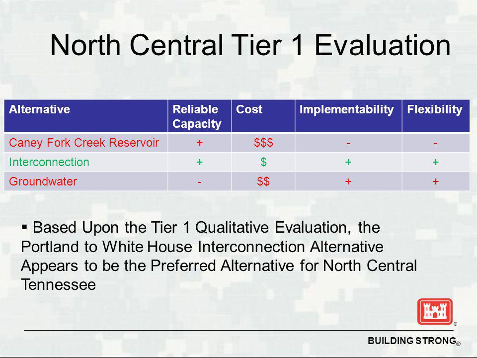 BUILDING STRONG ® North Central Tier 1 Evaluation AlternativeReliable Capacity CostImplementabilityFlexibility Caney Fork Creek Reservoir+$$$-- Interconnection+$++ Groundwater-$$++ Based Upon the Tier 1 Qualitative Evaluation, the Portland to White House Interconnection Alternative Appears to be the Preferred Alternative for North Central Tennessee