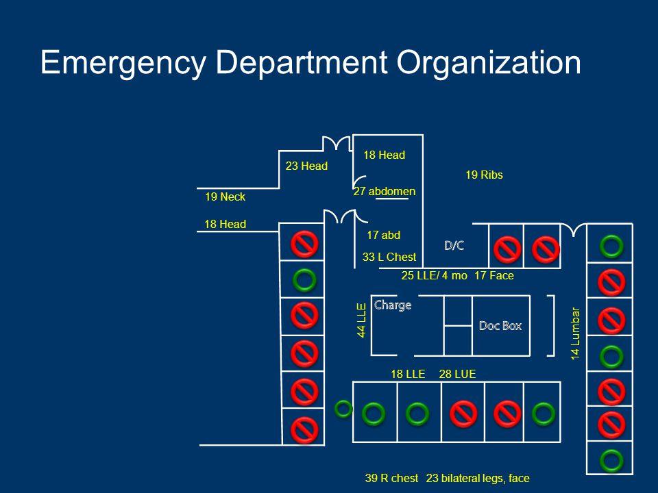 Emergency Department Organization 18 Head 33 L Chest 25 LLE/ 4 mo17 Face 27 abdomen 23 bilateral legs, face 18 LLE 19 Ribs 18 Head 23 Head 19 Neck 44 LLE 28 LUE 14 Lumbar 39 R chest 17 abd