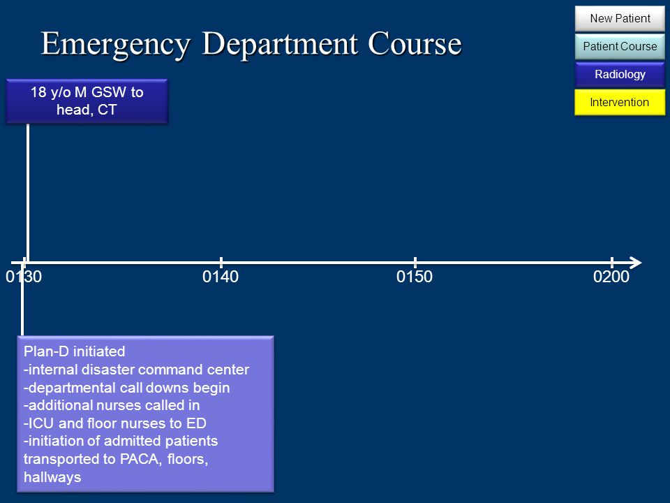 Emergency Department Course 0130014002000150 18 y/o M GSW to head, CT Plan-D initiated -internal disaster command center -departmental call downs begin -additional nurses called in -ICU and floor nurses to ED -initiation of admitted patients transported to PACA, floors, hallways Plan-D initiated -internal disaster command center -departmental call downs begin -additional nurses called in -ICU and floor nurses to ED -initiation of admitted patients transported to PACA, floors, hallways New Patient Patient Course Radiology Intervention