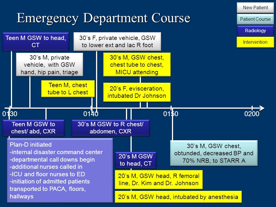 Emergency Department Course 0130014002000150 Teen M GSW to head, CT 30s M, private vehicle, with GSW hand, hip pain, triage Plan-D initiated -internal disaster command center -departmental call downs begin -additional nurses called in -ICU and floor nurses to ED -initiation of admitted patients transported to PACA, floors, hallways Plan-D initiated -internal disaster command center -departmental call downs begin -additional nurses called in -ICU and floor nurses to ED -initiation of admitted patients transported to PACA, floors, hallways Teen M GSW to chest/ abd, CXR Teen M, chest tube to L chest 30s F, private vehicle, GSW to lower ext and lac R foot 30s M GSW to R chest/ abdomen, CXR New Patient Patient Course Radiology Intervention 20s M GSW to head, CT 20s M, GSW head, intubated by anesthesia 20s M, GSW head, R femoral line, Dr.