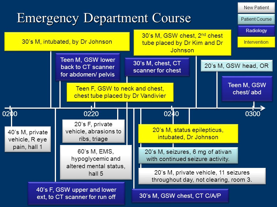 Emergency Department Course 0200022003000240 30s M, intubated, by Dr Johnson 40s F, GSW upper and lower ext, to CT scanner for run off Teen M, GSW lower back to CT scanner for abdomen/ pelvis Teen F, GSW to neck and chest, chest tube placed by Dr Vandivier 60s M, EMS, hypoglycemic and altered mental status, hall 5 30s M, chest, CT scanner for chest 40s M, private vehicle, R eye pain, hall 1 20s F, private vehicle, abrasions to ribs, triage New Patient Patient Course Radiology Intervention 30s M, GSW chest, CT C/A/P 20s M, private vehicle, 11 seizures throughout day, not clearing, room 3.