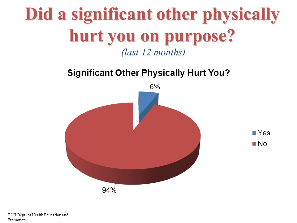 Did a significant other physically hurt you on purpose.