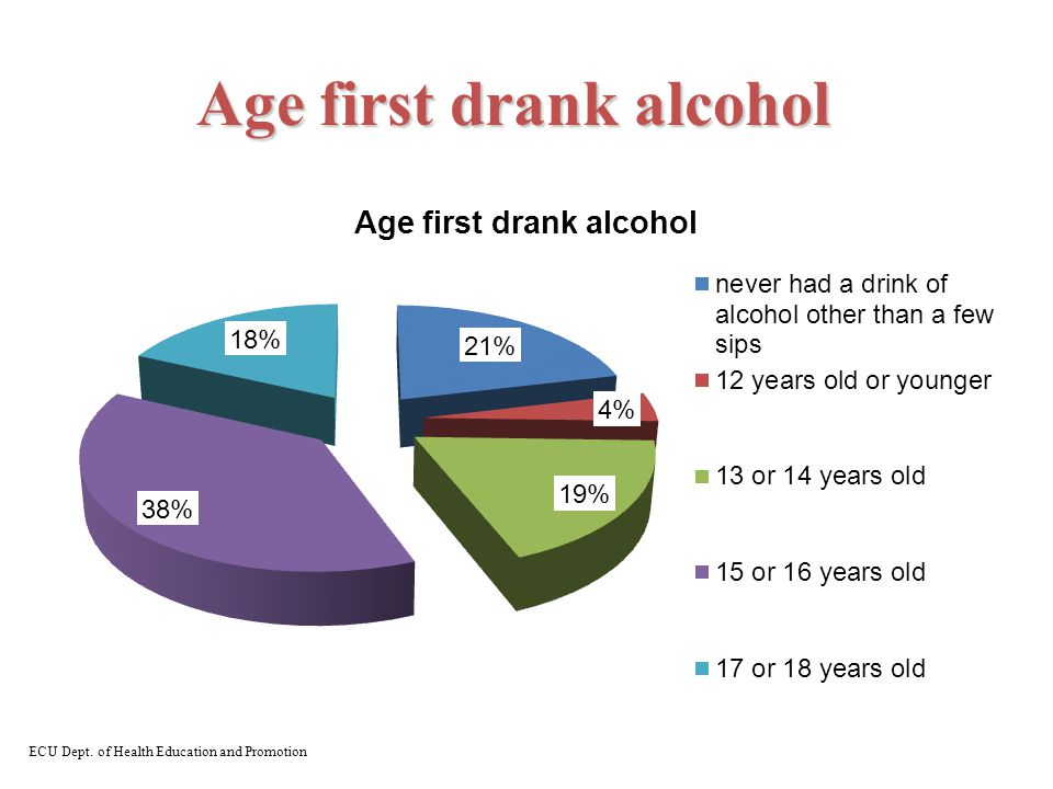 Age first drank alcohol ECU Dept. of Health Education and Promotion
