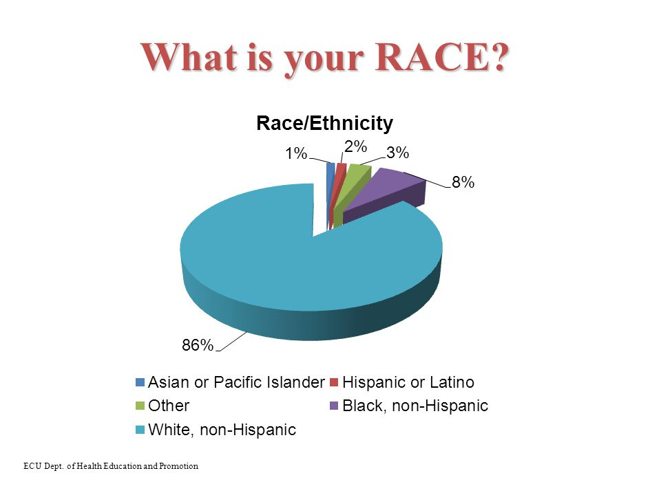 What is your RACE ECU Dept. of Health Education and Promotion