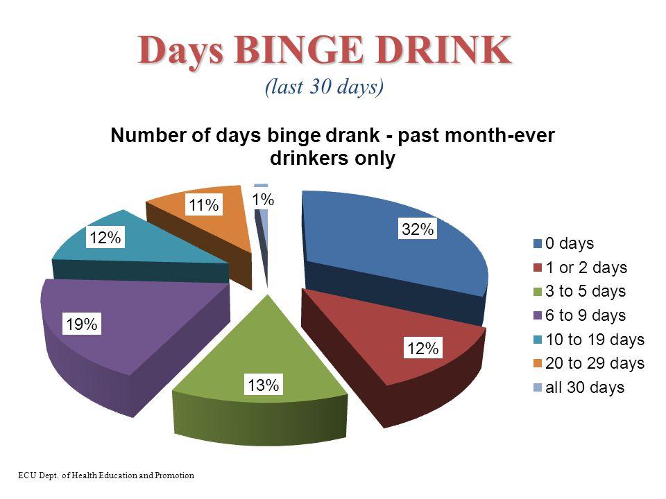 Days BINGE DRINK Days BINGE DRINK (last 30 days) ECU Dept. of Health Education and Promotion