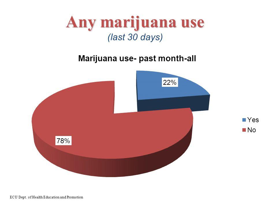 Any marijuana use Any marijuana use (last 30 days) ECU Dept. of Health Education and Promotion