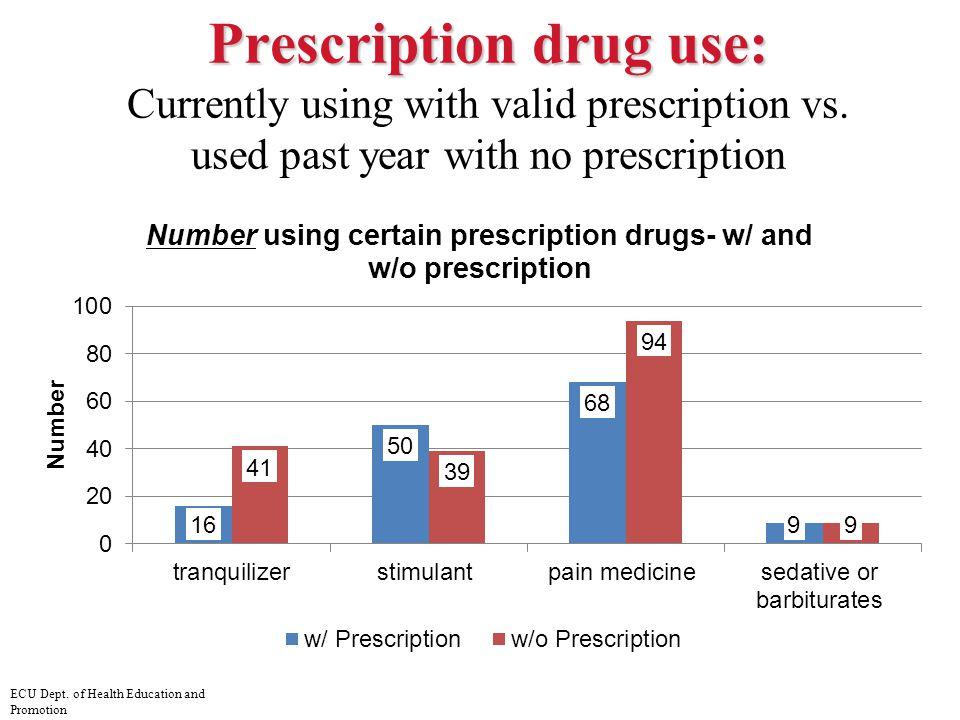Prescription drug use: Prescription drug use: Currently using with valid prescription vs. used past year with no prescription ECU Dept. of Health Educ