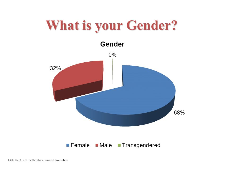 What is your Gender