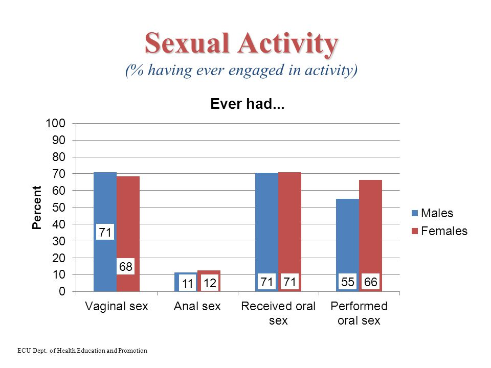 Sexual Activity Sexual Activity (% having ever engaged in activity) ECU Dept.
