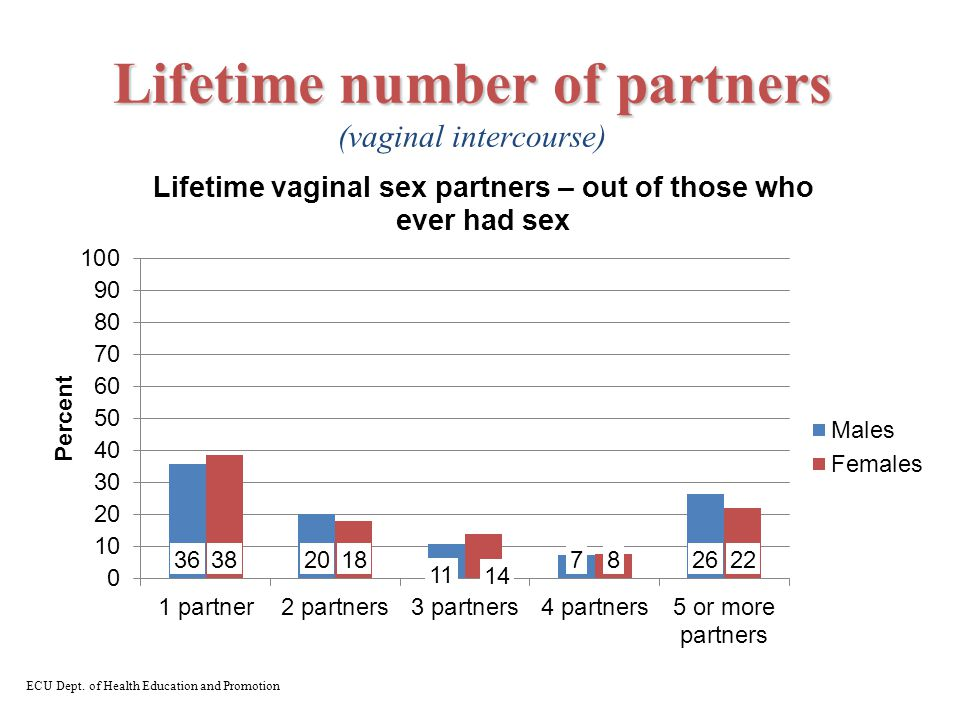 Lifetime number of partners Lifetime number of partners (vaginal intercourse) ECU Dept. of Health Education and Promotion